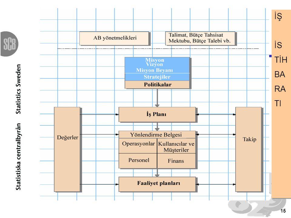 İŞ İS. TİH. BA. RA. TI. Şekil, talep ve faaliyetlerin belirlenmesini takiben farklı belgeler arasındaki gerçekleşecek ilişkileri göstermektedir.