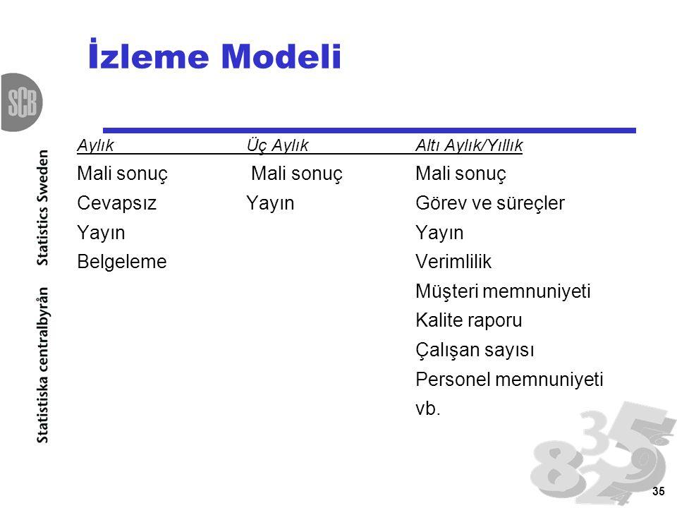 İzleme Modeli Mali sonuç Mali sonuç Mali sonuç