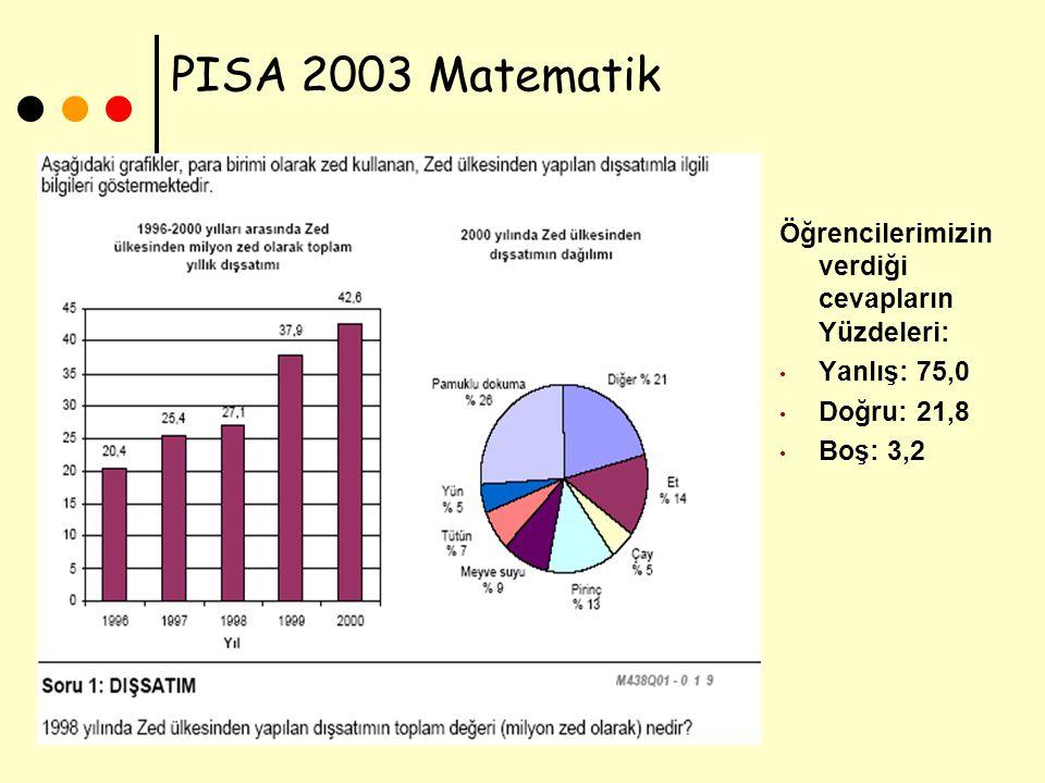 PISA 2003 Matematik Öğrencilerimizin verdiği cevapların Yüzdeleri: