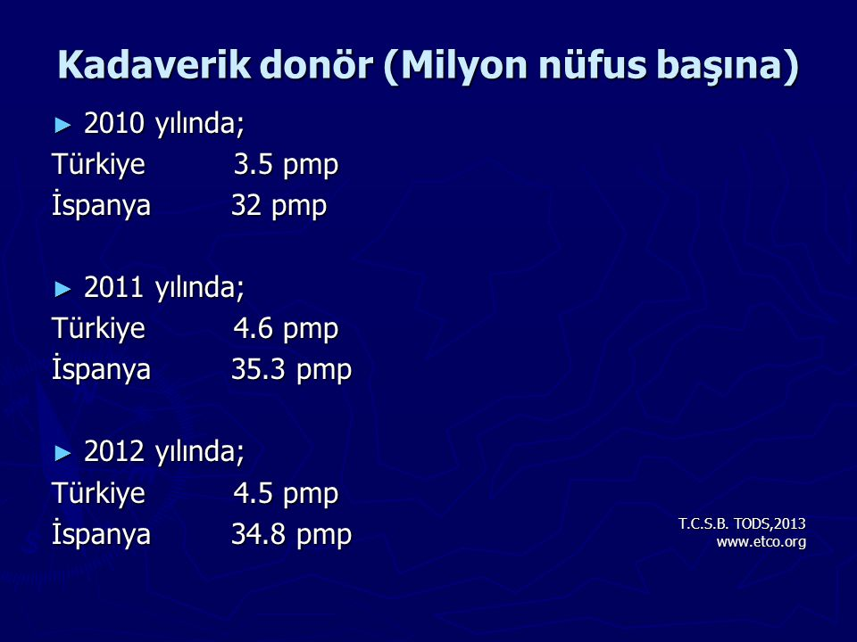 Kadaverik donör (Milyon nüfus başına)