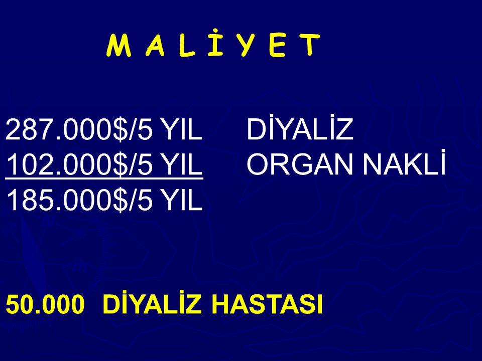M A L İ Y E T 287.000$/5 YIL DİYALİZ 102.000$/5 YIL ORGAN NAKLİ