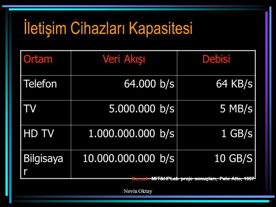 İletişim Cihazları Kapasitesi