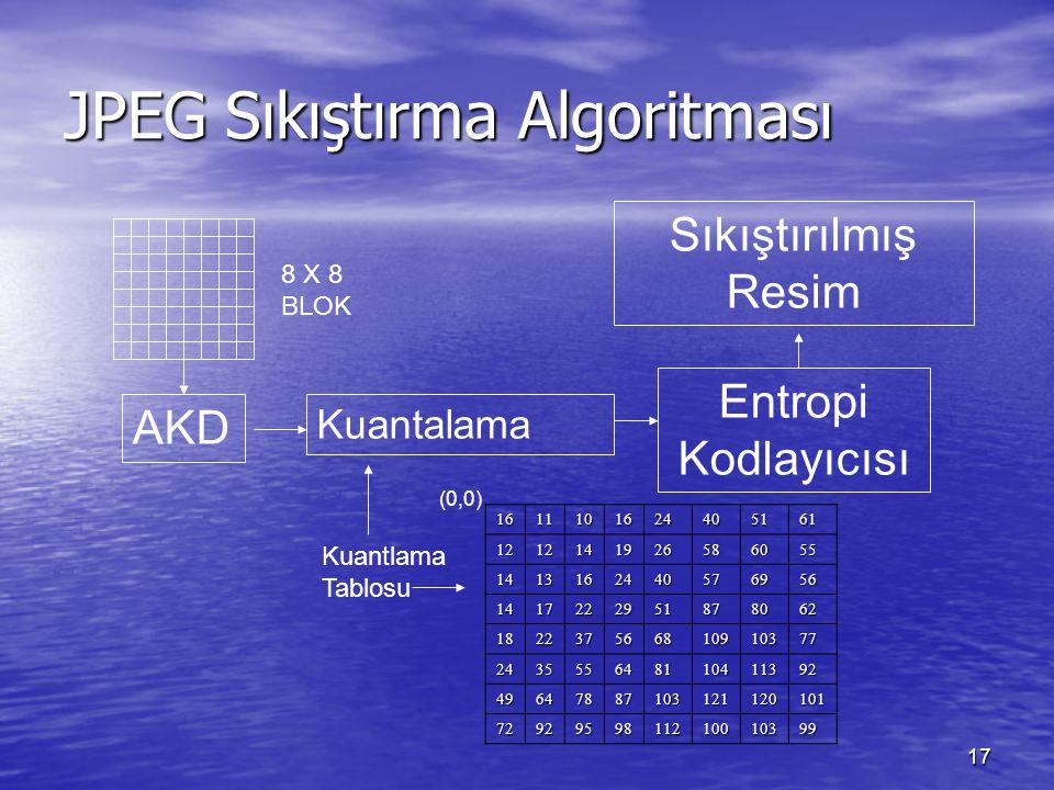 JPEG Sıkıştırma Algoritması