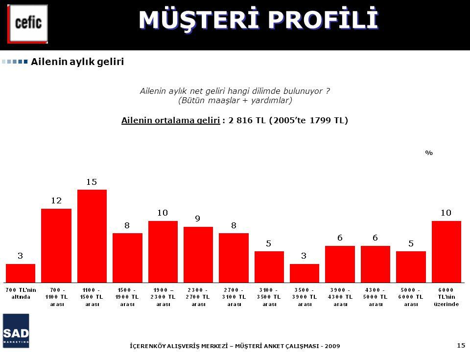 Ailenin ortalama geliri : 2 816 TL (2005'te 1799 TL)