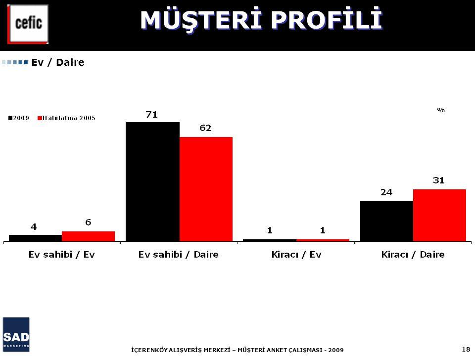 MÜŞTERİ PROFİLİ Ev / Daire %