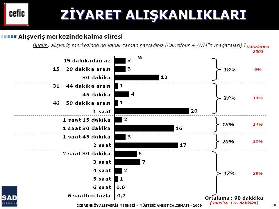 ZİYARET ALIŞKANLIKLARI Ortalama : 90 dakkika (2005'te 116 dakkika)
