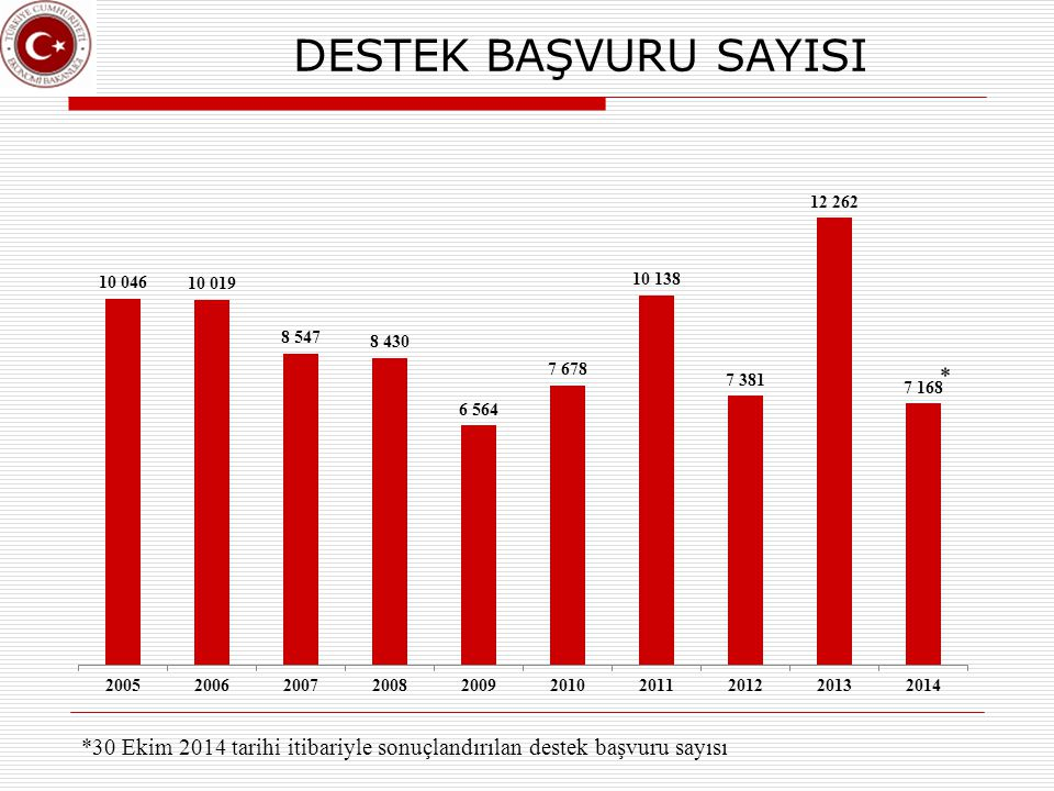 DESTEK BAŞVURU SAYISI *30 Ekim 2014 tarihi itibariyle sonuçlandırılan destek başvuru sayısı