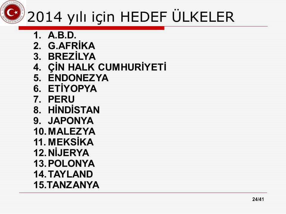 2014 yılı için HEDEF ÜLKELER