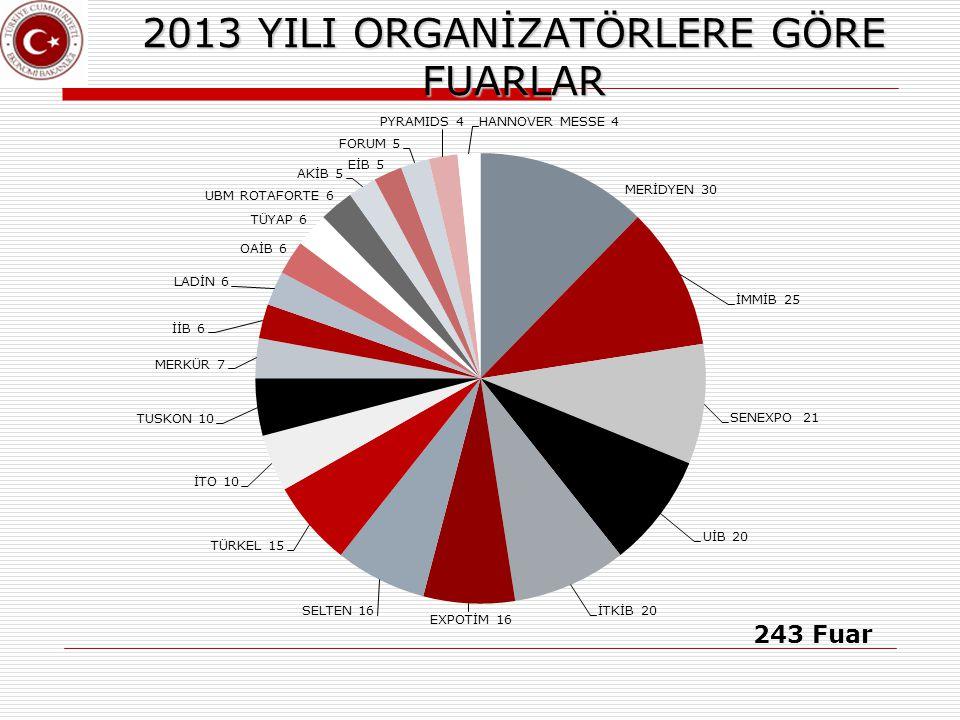 2013 YILI ORGANİZATÖRLERE GÖRE FUARLAR
