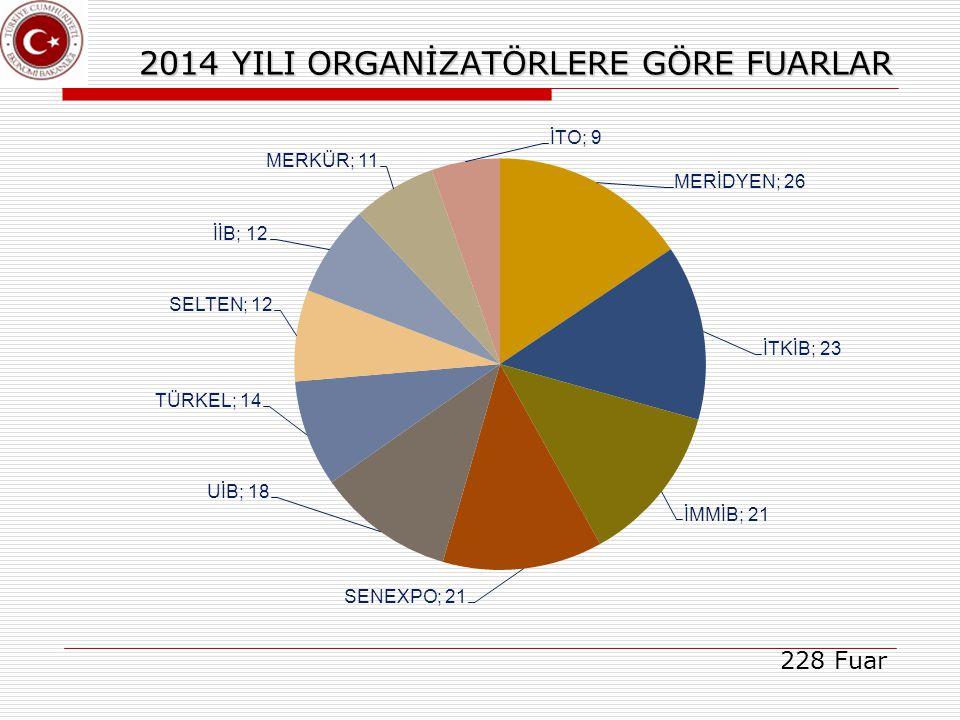 2014 YILI ORGANİZATÖRLERE GÖRE FUARLAR