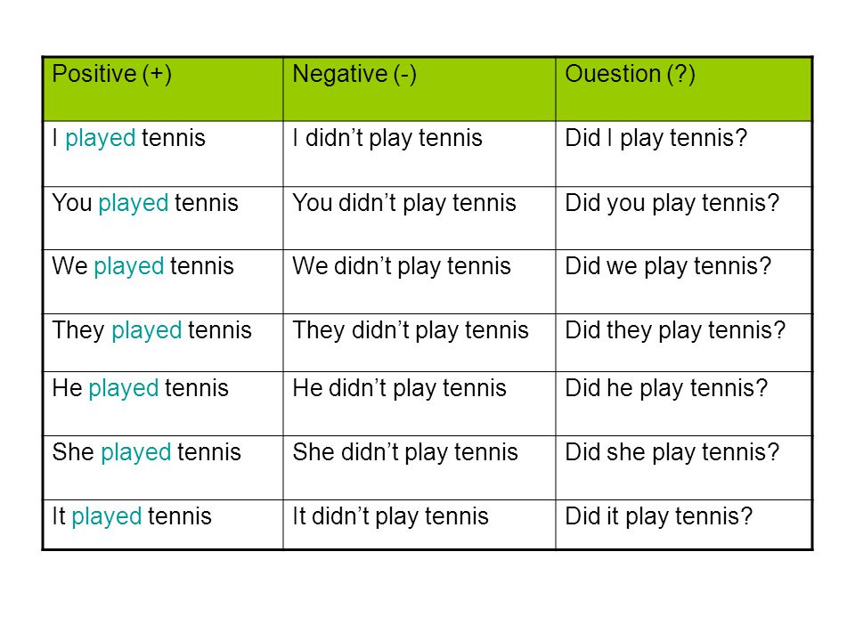 Positive (+) Negative (-) Ouestion ( ) I played tennis. I didn't play tennis. Did I play tennis