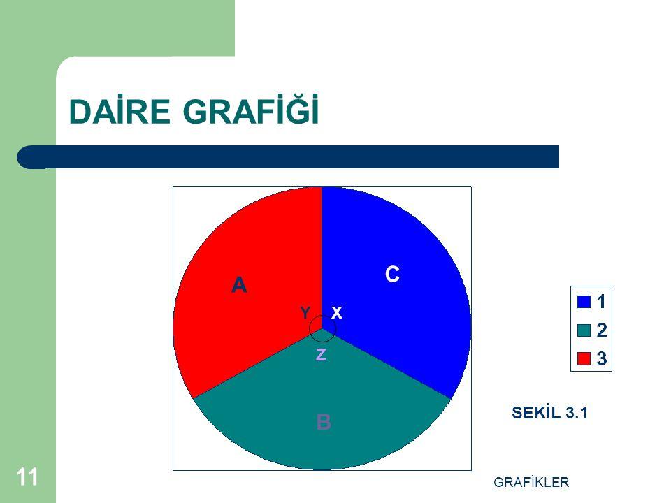 DAİRE GRAFİĞİ C A Y X Z SEKİL 3.1 B GRAFİKLER