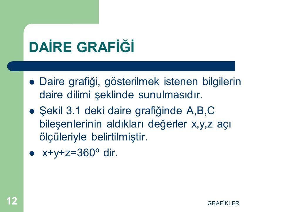 DAİRE GRAFİĞİ Daire grafiği, gösterilmek istenen bilgilerin daire dilimi şeklinde sunulmasıdır.