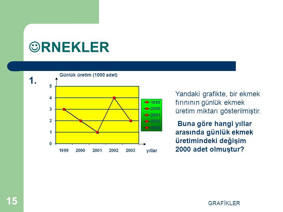 RNEKLER Günlük üretim (1000 adet) 1. Yandaki grafikte, bir ekmek fırınının günlük ekmek üretim miktarı gösterilmiştir.