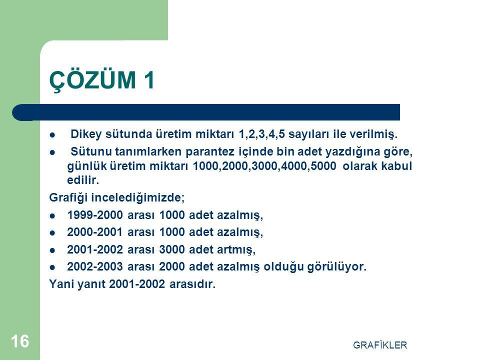 ÇÖZÜM 1 Dikey sütunda üretim miktarı 1,2,3,4,5 sayıları ile verilmiş.