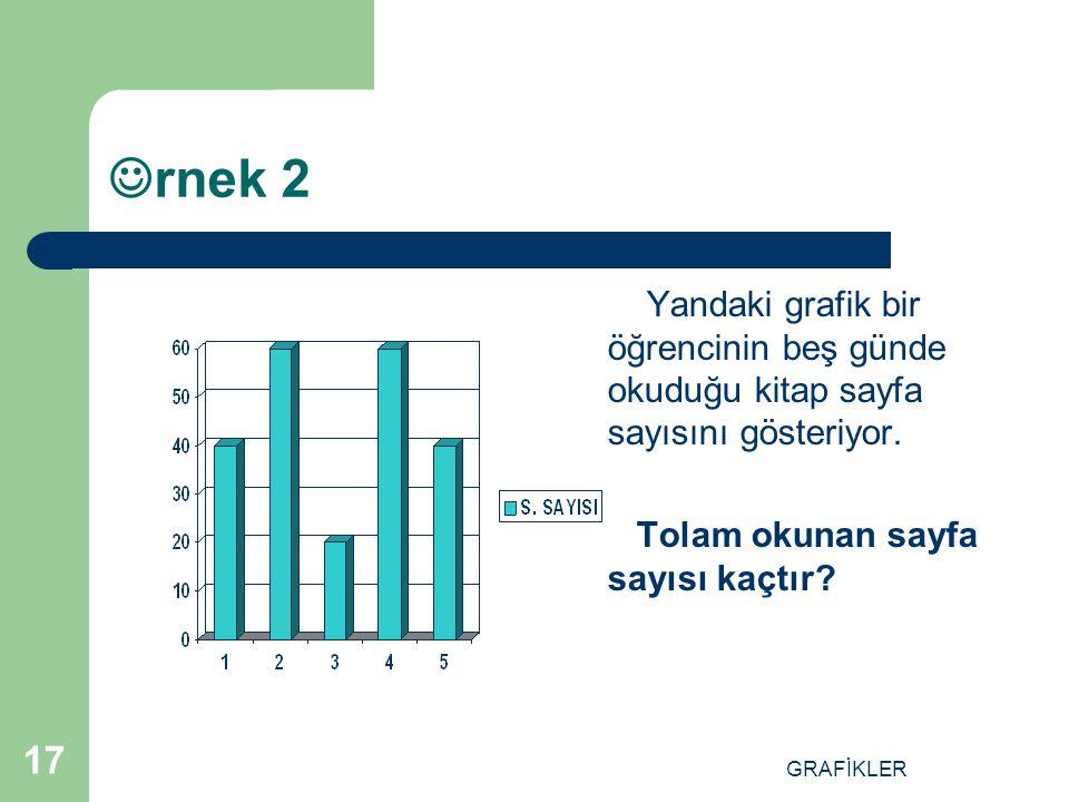 rnek 2 Yandaki grafik bir öğrencinin beş günde okuduğu kitap sayfa sayısını gösteriyor. Tolam okunan sayfa sayısı kaçtır
