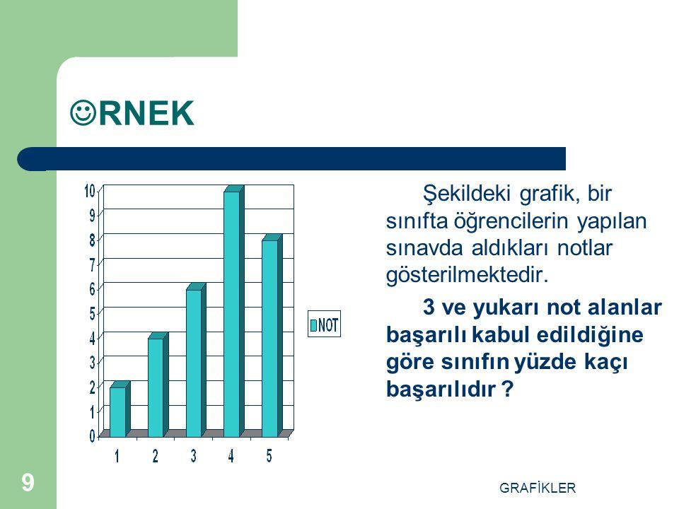RNEK Şekildeki grafik, bir sınıfta öğrencilerin yapılan sınavda aldıkları notlar gösterilmektedir.