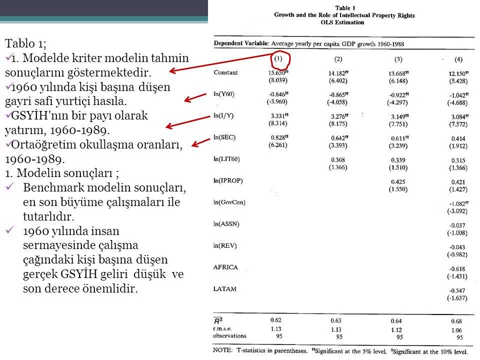 Tablo 1; 1. Modelde kriter modelin tahmin sonuçlarını göstermektedir. 1960 yılında kişi başına düşen gayri safi yurtiçi hasıla.