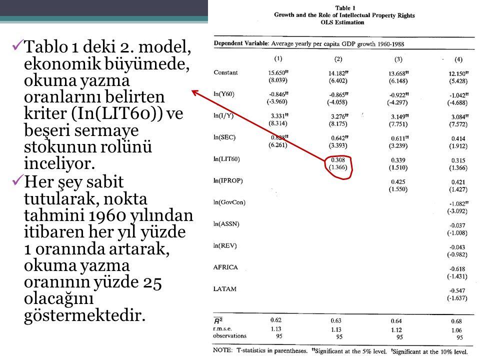 Tablo 1 deki 2. model, ekonomik büyümede, okuma yazma oranlarını belirten kriter (In(LIT60)) ve beşeri sermaye stokunun rolünü inceliyor.
