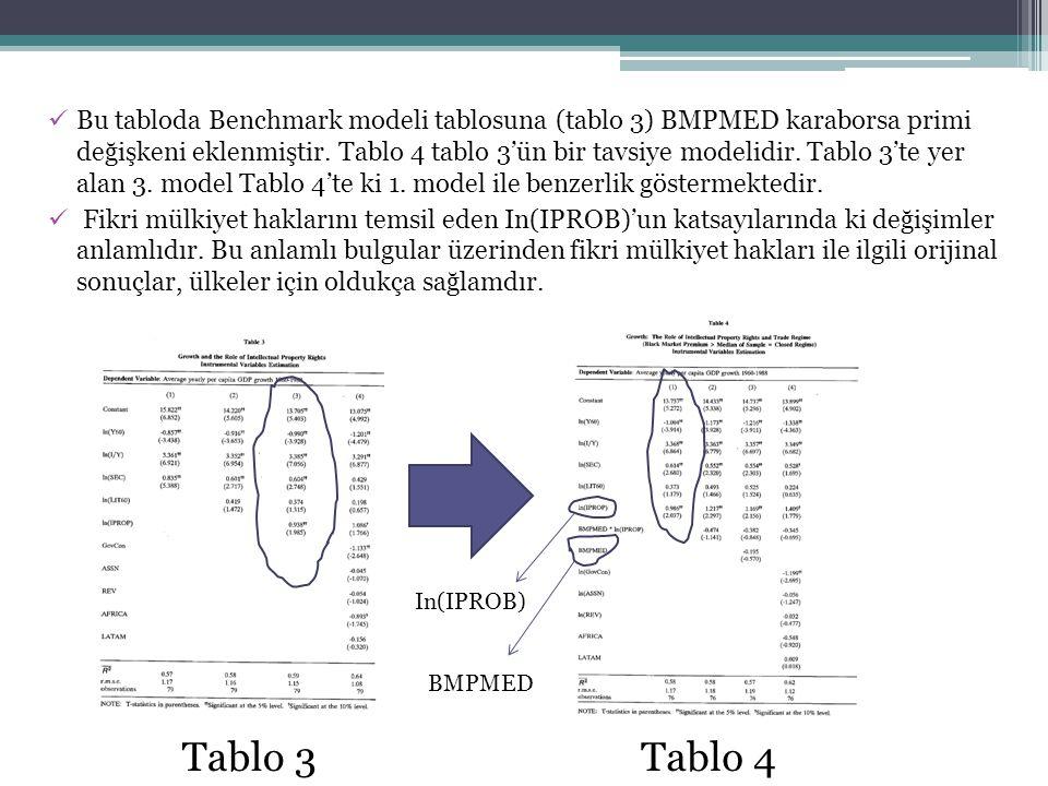 Bu tabloda Benchmark modeli tablosuna (tablo 3) BMPMED karaborsa primi değişkeni eklenmiştir. Tablo 4 tablo 3'ün bir tavsiye modelidir. Tablo 3'te yer alan 3. model Tablo 4'te ki 1. model ile benzerlik göstermektedir.