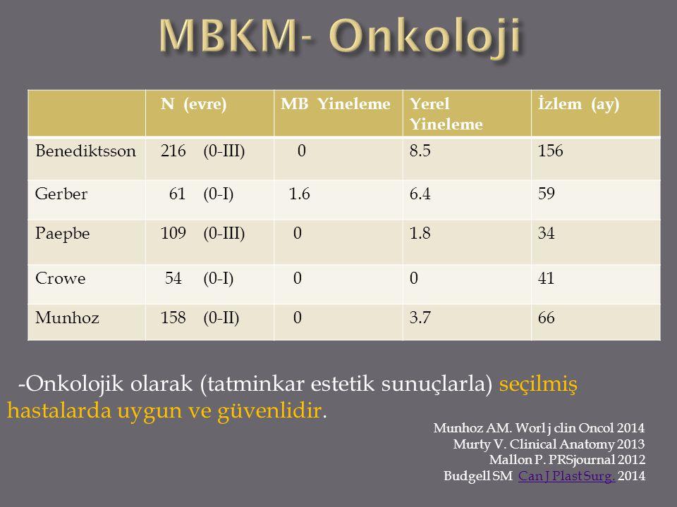 MBKM- Onkoloji N (evre) MB Yineleme. Yerel Yineleme. İzlem (ay) Benediktsson. 216 (0-III)