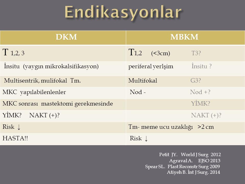 Endikasyonlar T 1,2, 3 T1,2 (<3cm) T3 DKM MBKM
