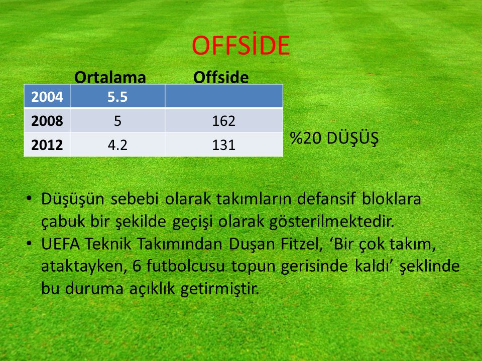 OFFSİDE Ortalama Offside %20 DÜŞÜŞ