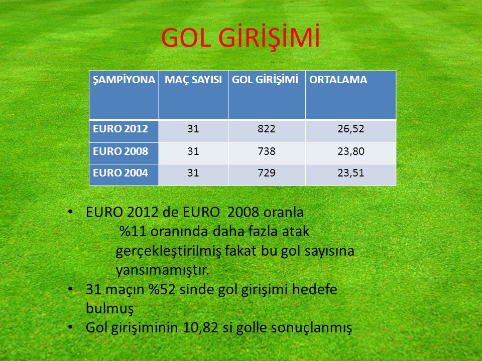 GOL GİRİŞİMİ EURO 2012 de EURO 2008 oranla