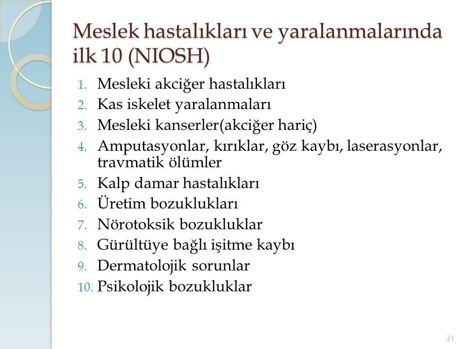 Meslek hastalıkları ve yaralanmalarında ilk 10 (NIOSH)