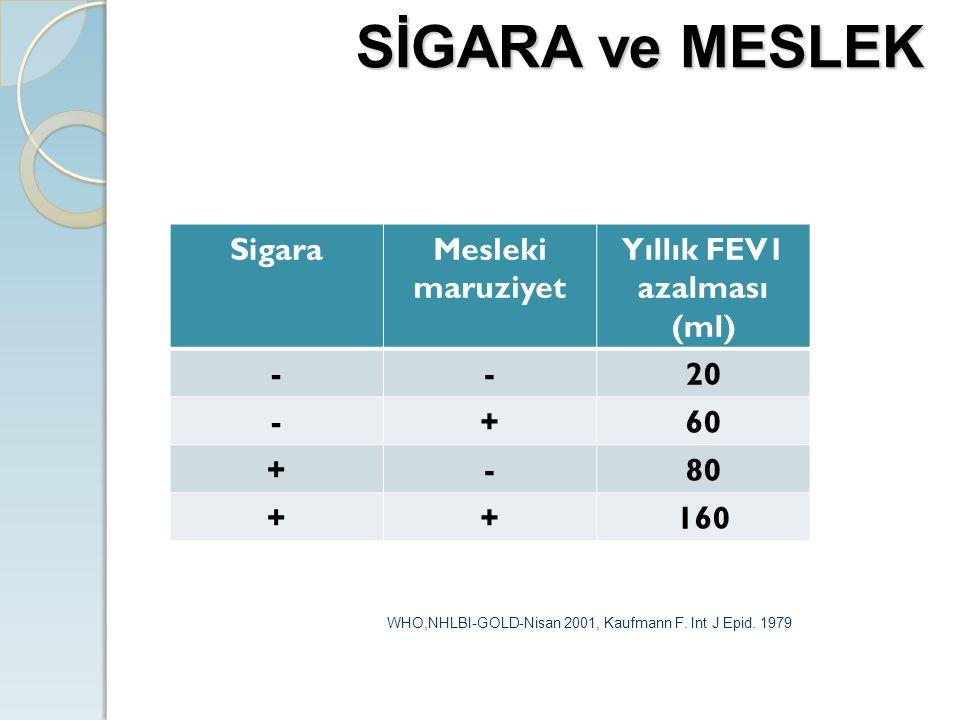 Yıllık FEV1 azalması (ml)