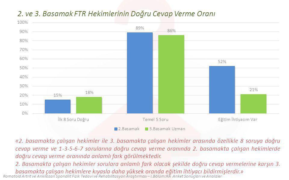 2. ve 3. Basamak FTR Hekimlerinin Doğru Cevap Verme Oranı