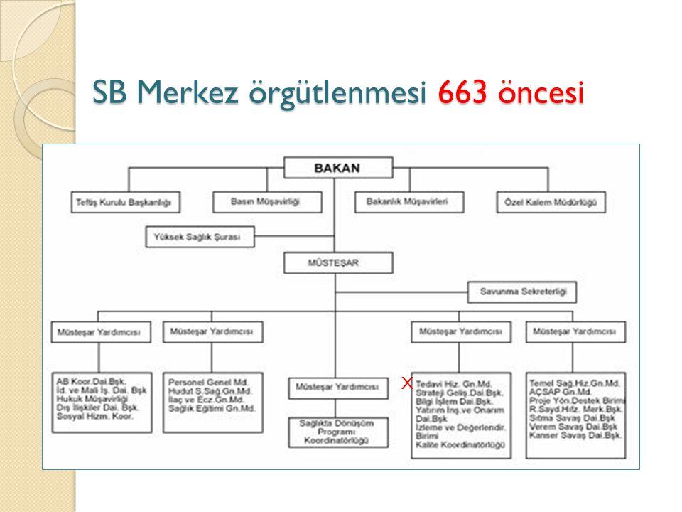 SB Merkez örgütlenmesi 663 öncesi