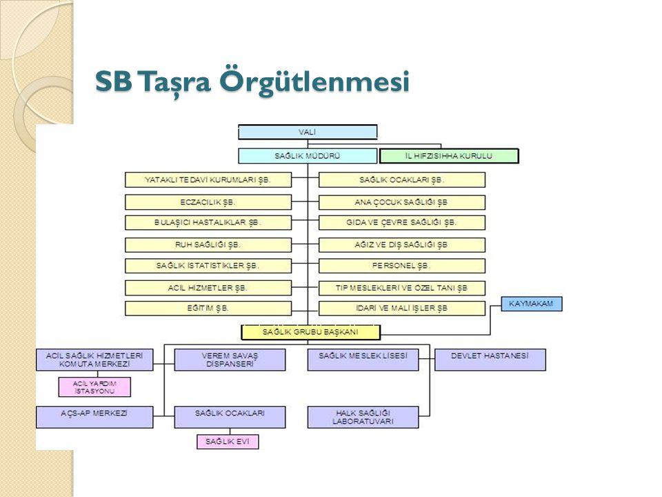 SB Taşra Örgütlenmesi