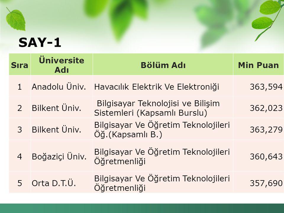 SAY-1 Sıra Üniversite Adı Bölüm Adı Min Puan 1 Anadolu Üniv.