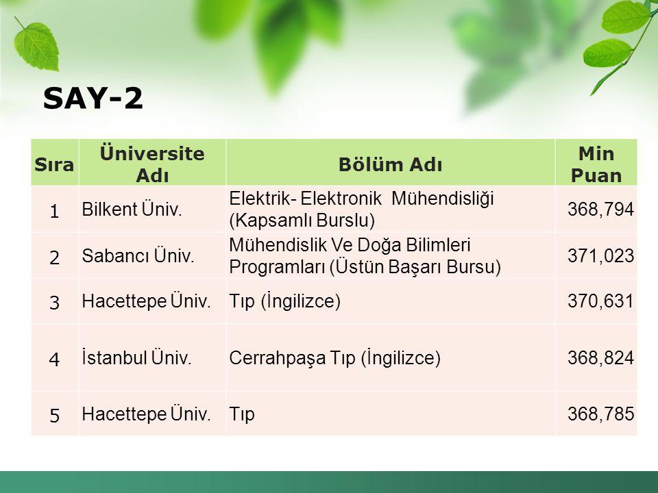 SAY-2 Sıra Üniversite Adı Bölüm Adı Min Puan 1 Bilkent Üniv.