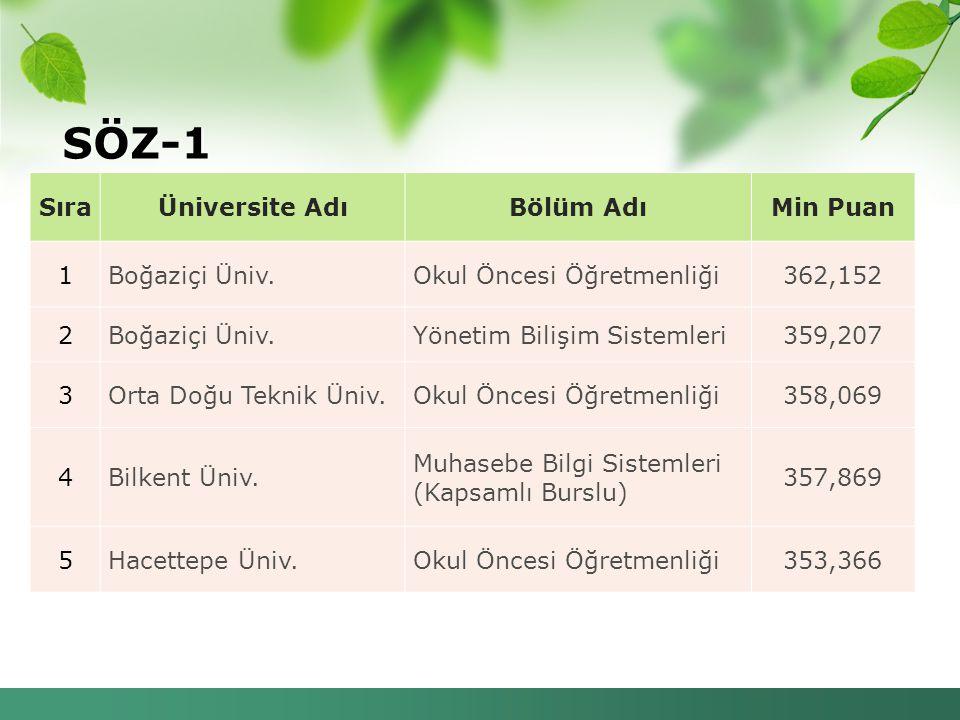SÖZ-1 Sıra Üniversite Adı Bölüm Adı Min Puan 1 Boğaziçi Üniv.
