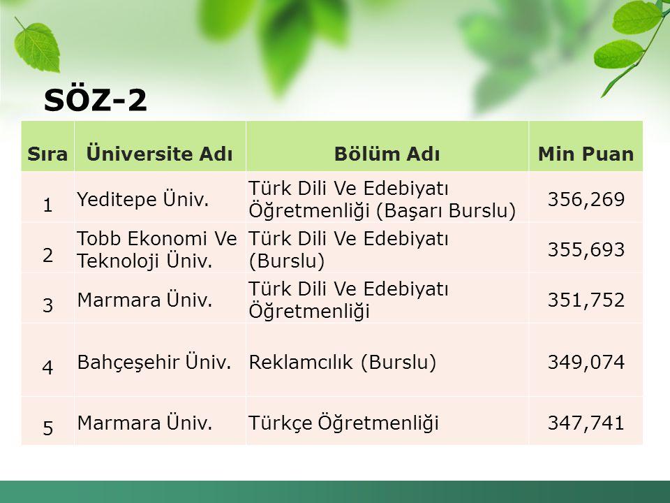 SÖZ-2 Sıra Üniversite Adı Bölüm Adı Min Puan 1 Yeditepe Üniv.