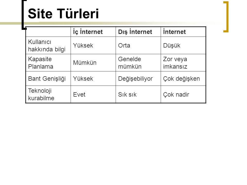 Site Türleri İç İnternet Dış İnternet İnternet
