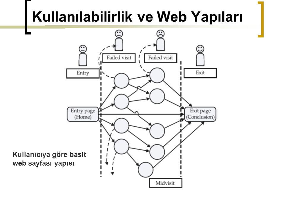Kullanılabilirlik ve Web Yapıları