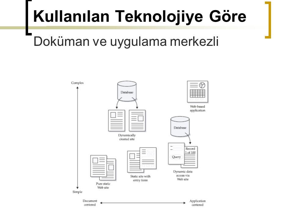 Kullanılan Teknolojiye Göre