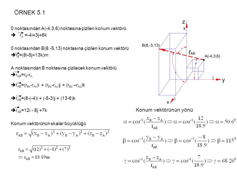ÖRNEK 5.1 Konum vektörünün yönü
