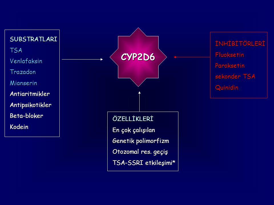 CYP2D6 SUBSTRATLARI TSA İNHİBİTÖRLERİ Fluoksetin Venlafaksin Trazadon