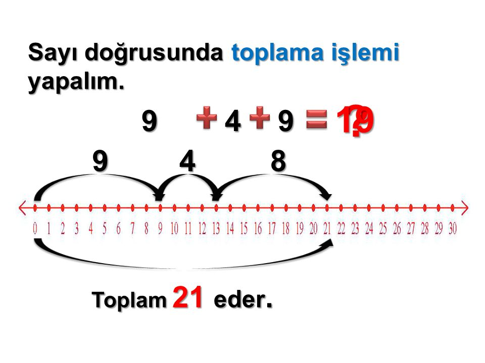 19 9 4 9 9 4 8 Sayı doğrusunda toplama işlemi yapalım.