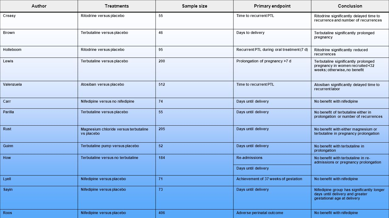 Author Treatments Sample size Primary endpoint Conclusion