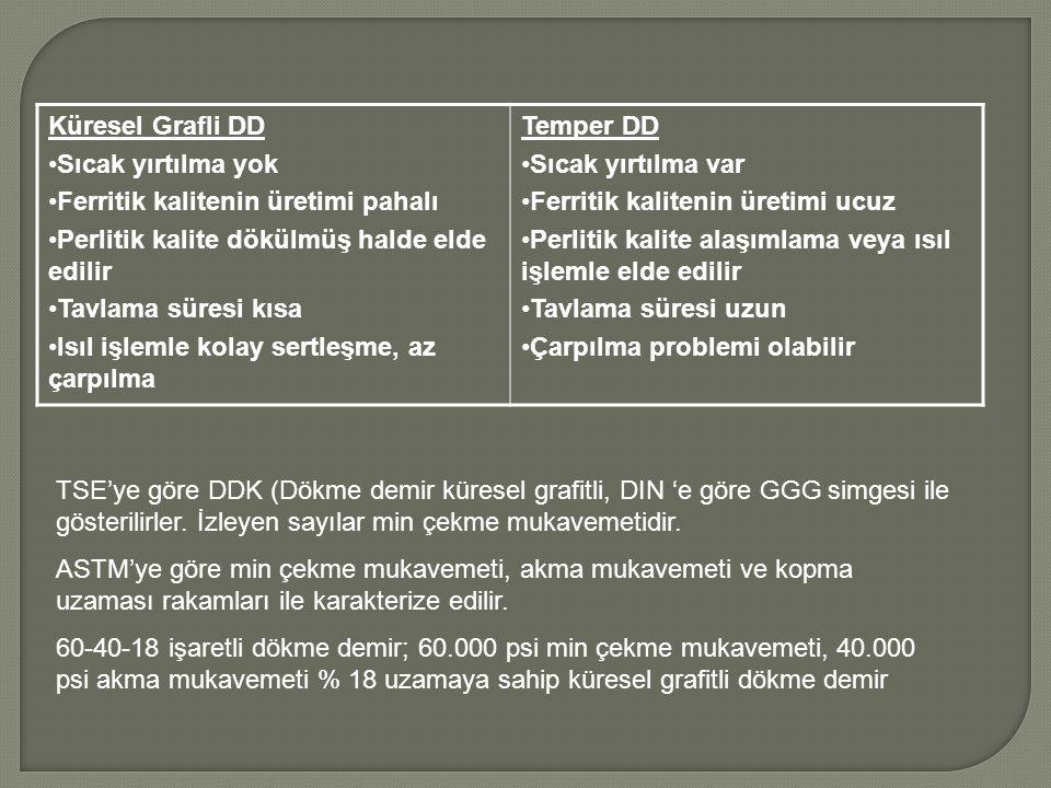 Küresel Grafli DD Sıcak yırtılma yok. Ferritik kalitenin üretimi pahalı. Perlitik kalite dökülmüş halde elde edilir.