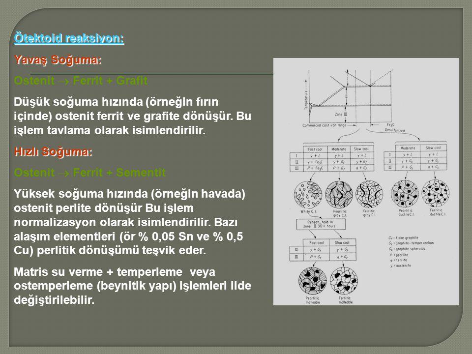 Ötektoid reaksiyon: Yavaş Soğuma: Ostenit  Ferrit + Grafit.