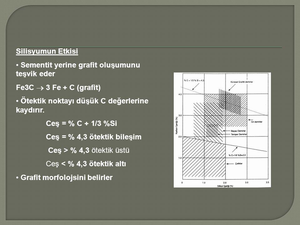 Silisyumun Etkisi Sementit yerine grafit oluşumunu teşvik eder. Fe3C  3 Fe + C (grafit) Ötektik noktayı düşük C değerlerine kaydırır.