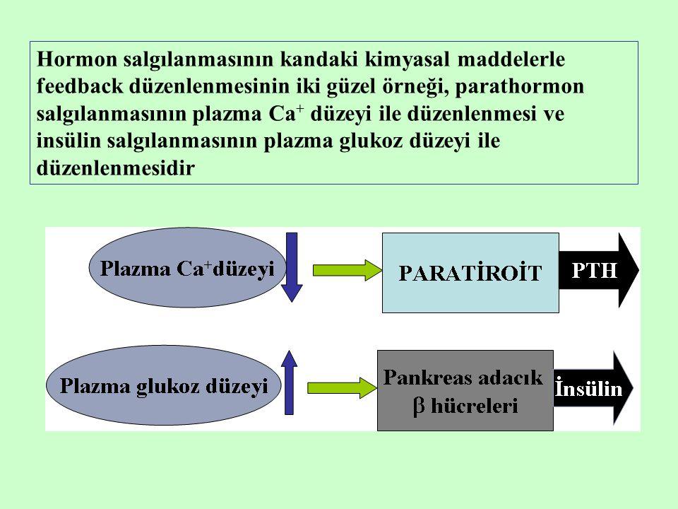 Hormon salgılanmasının kandaki kimyasal maddelerle feedback düzenlenmesinin iki güzel örneği, parathormon salgılanmasının plazma Ca+ düzeyi ile düzenlenmesi ve insülin salgılanmasının plazma glukoz düzeyi ile düzenlenmesidir