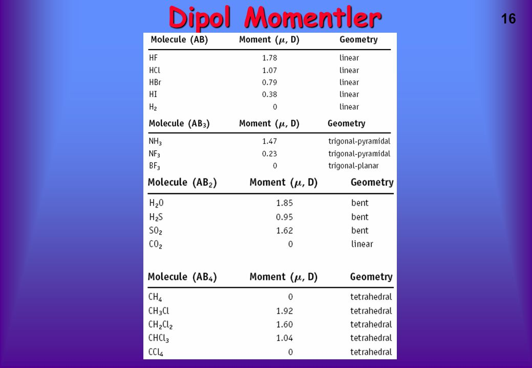 Dipol Momentler