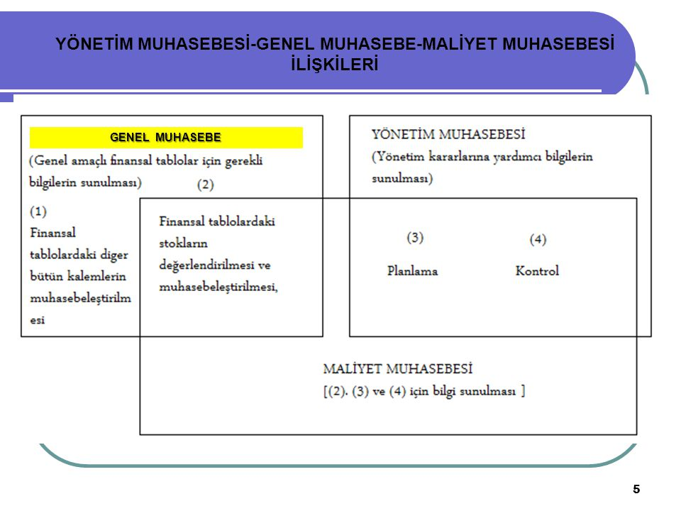 YÖNETİM MUHASEBESİ-GENEL MUHASEBE-MALİYET MUHASEBESİ İLİŞKİLERİ